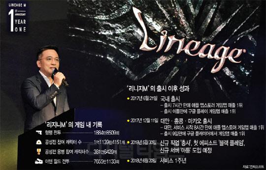 """김택진 """"리니지M, 글로벌 독자IP로 키운다"""""""